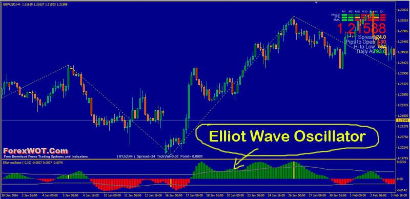 Elliott wave oscillator forex