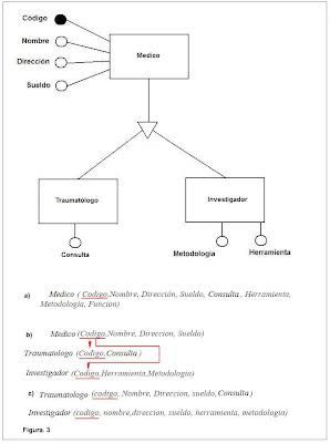 esquema relacional