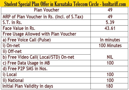 BSNL Broadband Plans: Limited/Unlimited Plans for Home, Business Users