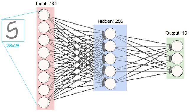 funBroad : 神經網路拼圖
