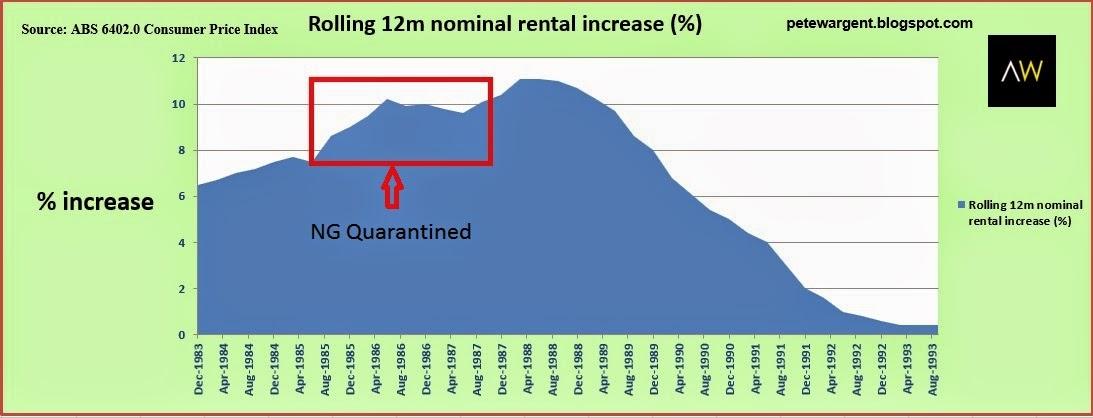 Rents began to increase
