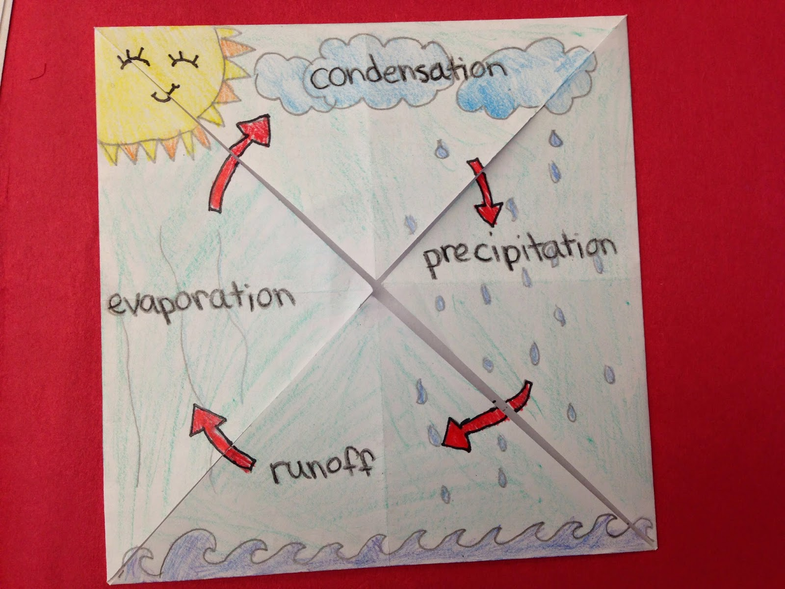 good picture quiz ideas - e Teacher s Adventures Water Cycle Foldable