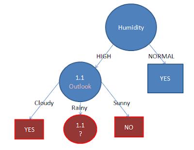 Decision Tree dengan Algoritma C45