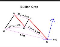 Peluang teknikal rebound saham WSBP