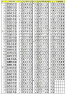 10/11   第17243期今彩539托牌演算