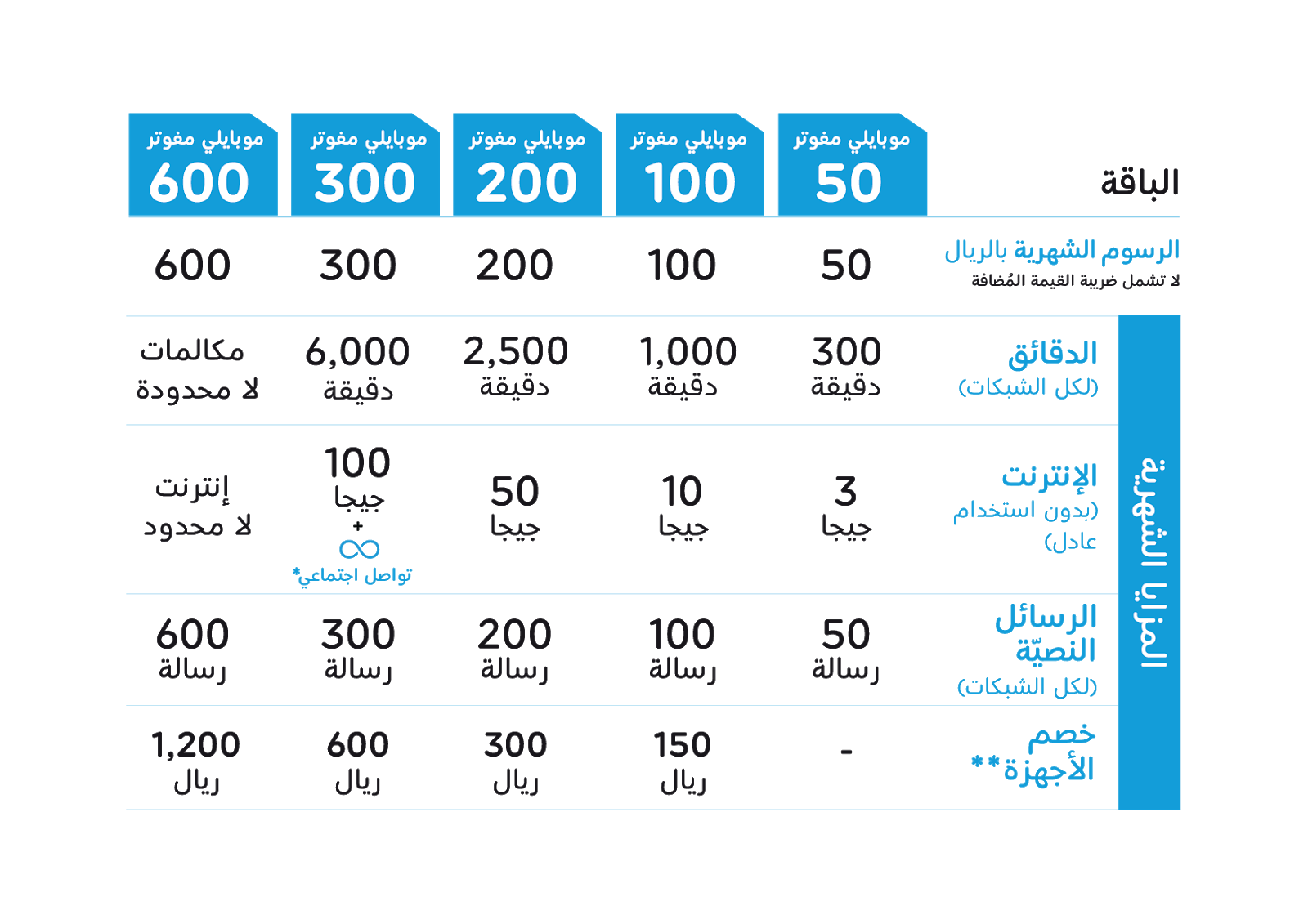 تفاصيل عن باقات موبايلي مفوتر 2020