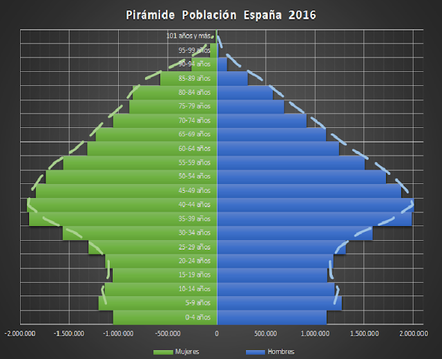 Pirámide de Población España