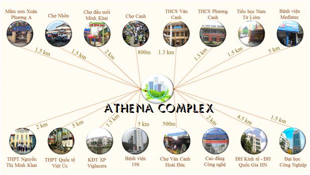 Liên kết tiện ích của Athena Complex