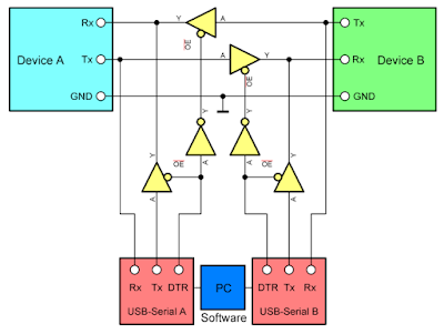 Functional schematic of serial port monitor/sniffer