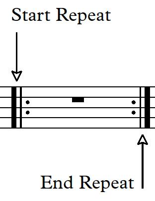 The Guitar Teaching Blog Rhythm Charts Pt Ii Repeat Signs