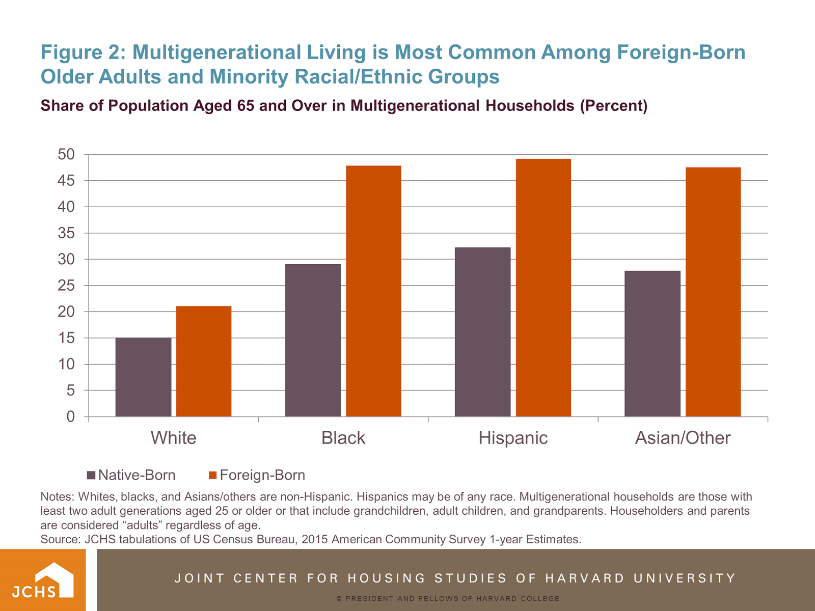 Multigenerational Households Are Those With Least Two Adult Generations  Aged 25 Or Older Or That Include Grandchildren, Adult Children, ...