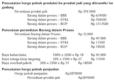Prosedur Pencatatan Selisih Biaya Taksiran dengan Biaya Sesungguhnya 5