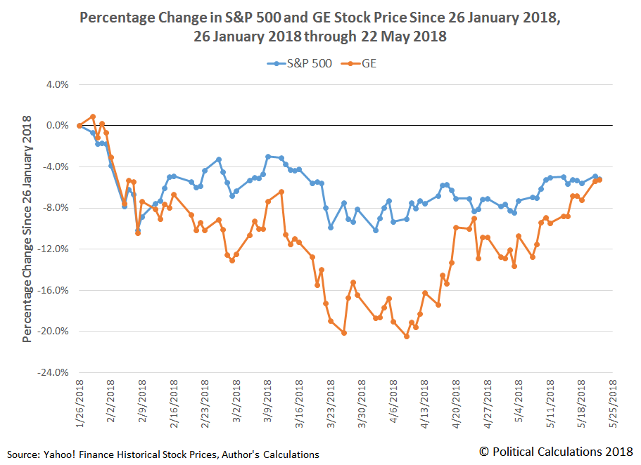 Percentage Change in S&P 500 and GE Stock Price Since 26 January 2018, 26 January 2018 through 22 May 2018