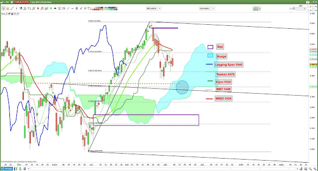 Analyse technique CAC40 -2- [07/06/18]