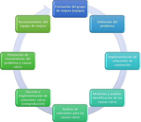 metodologia 8d para la mejora continua de procesos productivos y de servicios