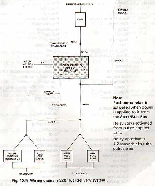 Fuel Delivery System Wiring Diagrams of a BMW 320i   All