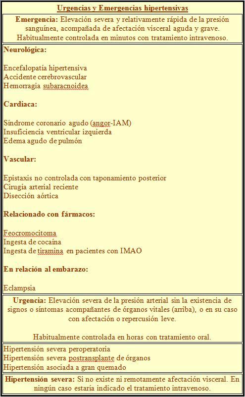 Opciones de tratamiento de urgencia hipertensiva