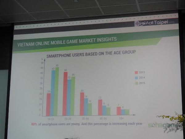 越南智慧型手機使用者年齡分布。郭芝榕攝