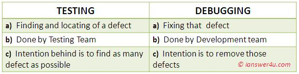 testing and debugging, difference in testing and debugging in software testing interview wikipedia
