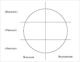 Модифицированная карта стейкхолдеров для анализа коммуникаций руководителя