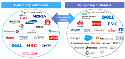 Cavium-Qlogic-Top-customers Cavium Buys QLogic (Storage, Networking Merger) Technology