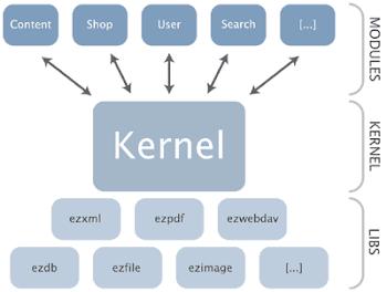 Procesos del Kernel O Nucleo