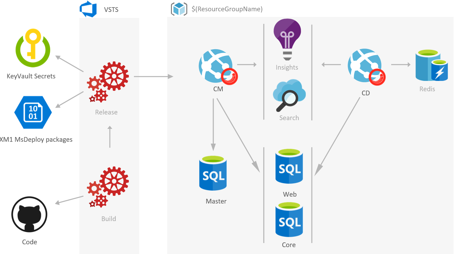 Advanced Sitecore ARM Templates deployments with VSTS and Azure