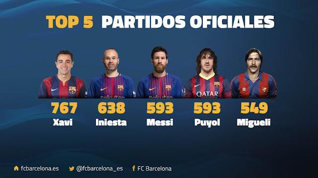 Jugadores con más partidos oficiales en el Barça | Messi en el Top 5