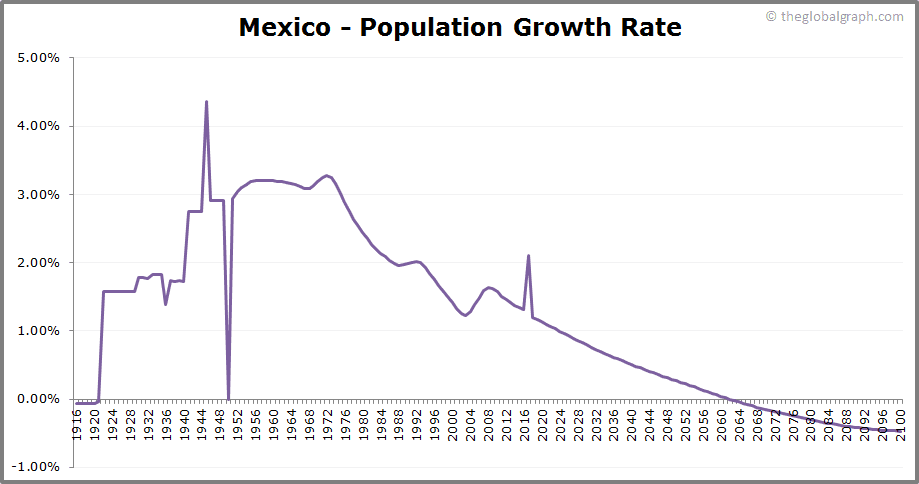 Mexico  Population Growth Rate