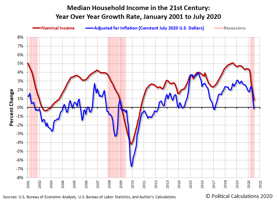 Median Household Income in the 21st Century: Year Over Year Growth Rate, January 2001 to July 2020