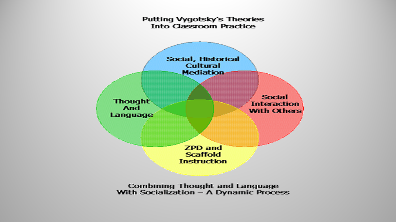 influence of vygotsky theory on early year curriculum Theoretical bases influencing curriculum decision making  theoretical bases influencing curriculum decision  early childhood education, curriculum, theory,.