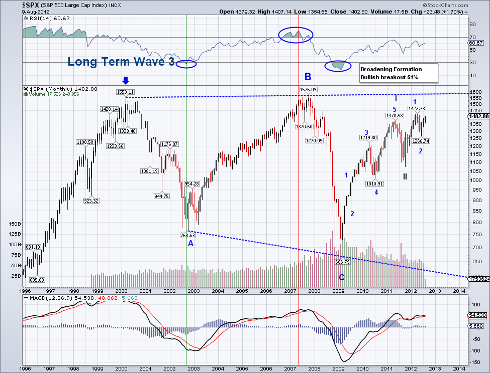 Trending Waves : Elliott Wave Stock Market Update - December 19
