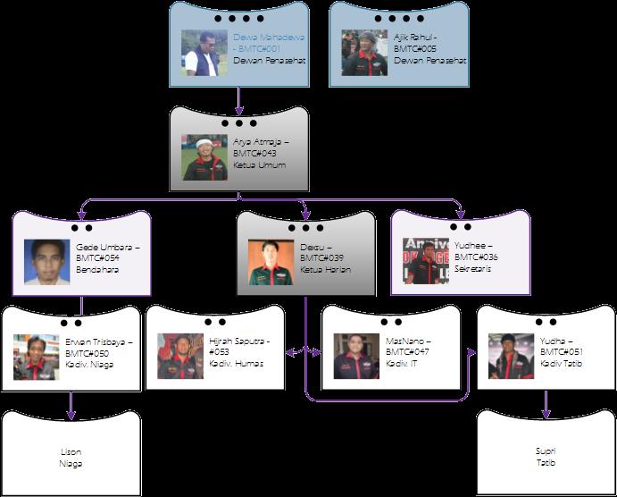 Struktur Kepengurusan BMTC