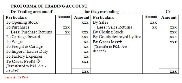 HOW TO PREPARE FINAL ACCOUNTS?