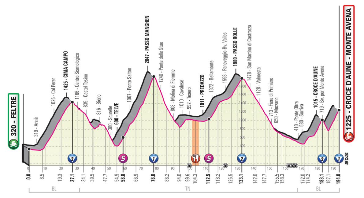 Rojadirecta Diretta Ciclismo 20° Tappa Oggi: Feltre arrivo in salita Croce d'Aune (Monte Avena) Streaming su Rai TV | Giro d'Italia 2019.