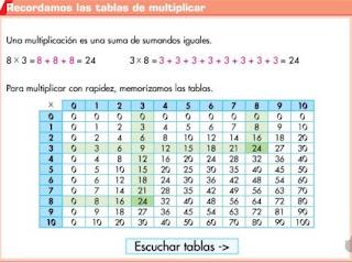 http://www.ceipjuanherreraalcausa.es/Recursosdidacticos/ANAYA%20DIGITAL/CUARTO/Matematicas/2_32_1_cuadro_teorico/