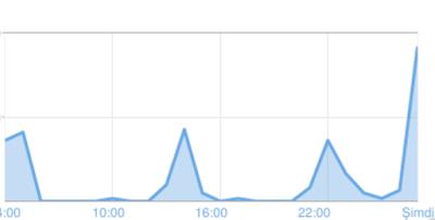 Blogger, sayfa görüntülenme sayısı, istatistik
