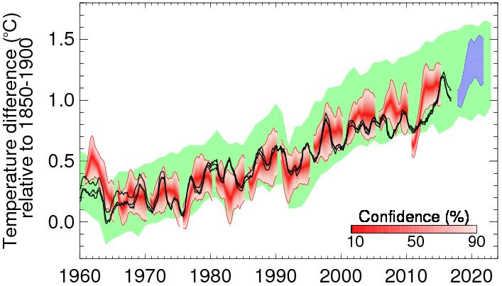 Le bulletin climato factuel (le vrai) - Page 2 Global-average-temperatures-forecast-2017-2022notitle