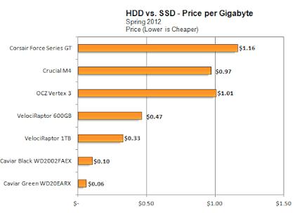 Harga SSD vs HDD