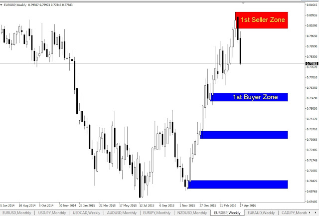 Forex Outlook, EURGBP Weekly Chart