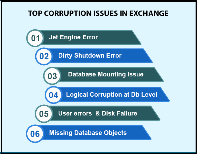 Recover Exchange Mailbox | Restore Mailboxes Again into Database