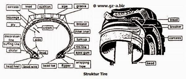 Struktur Tire