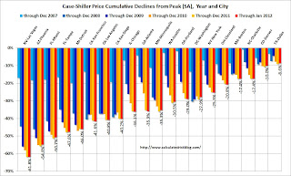 Case-Shiller Price Declines