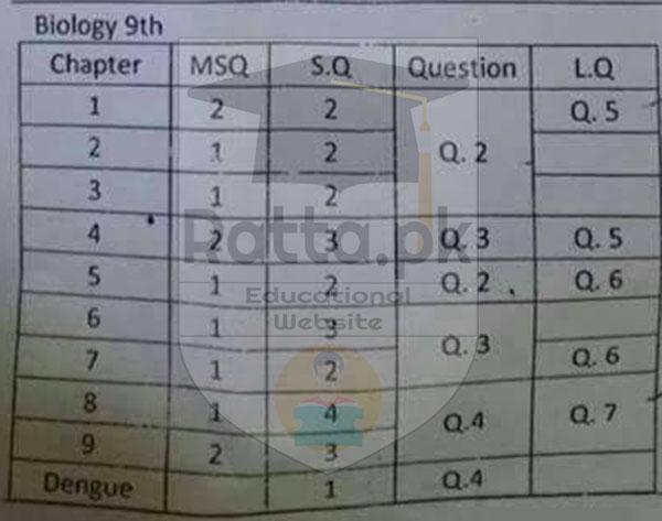 9th Biology Pairing Scheme 2018 - Matric 9th Assessment ...