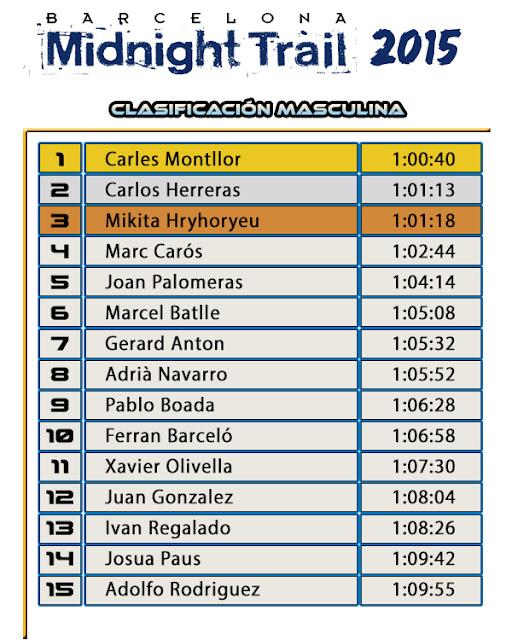 Clasificación Masculina - BARCELONA MIDNIGHT TRAIL 2015