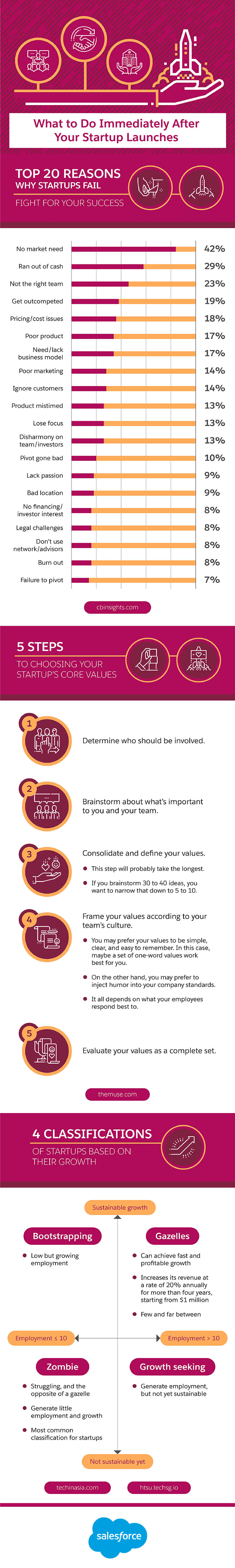 What to Do Immediately After Your Startup Launches - infographic