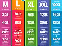 Cara beli Paket Internet XL 4G Murah di Bebasbayar