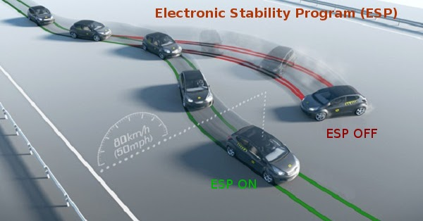 Electronic Stability Control (ESC) - Simple Explanation