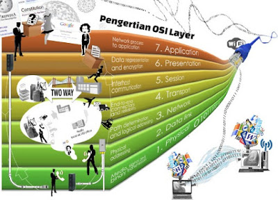 pengertian model osi layer