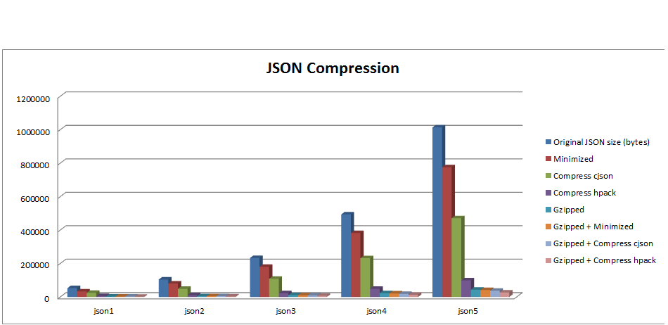 Web Resource Optimization: JSON Compression algorithms